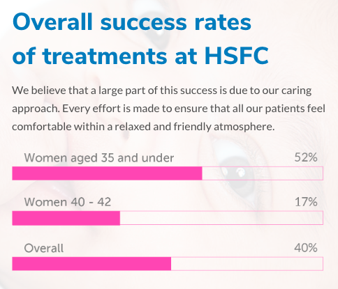 HSFC vague success rates