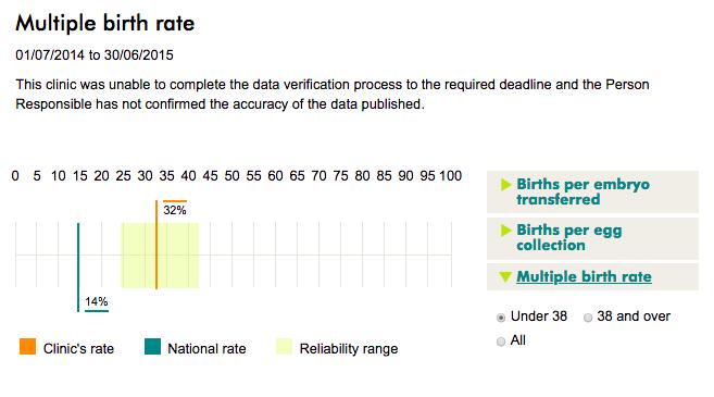 ARGH multiple birth rates