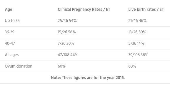 Fertility & Gynaecology Academy vague stats