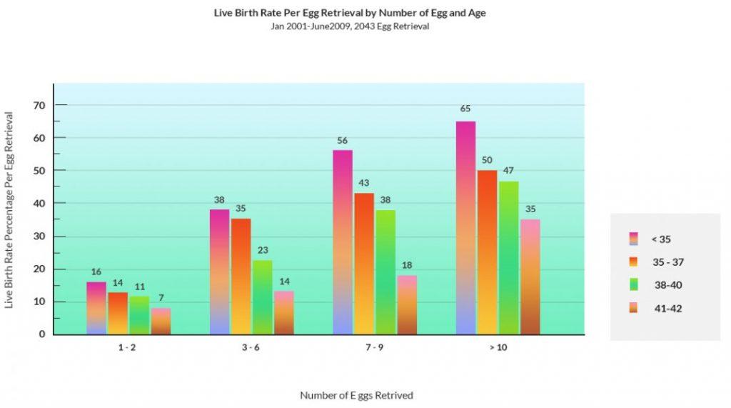 Ovarian reserve chart